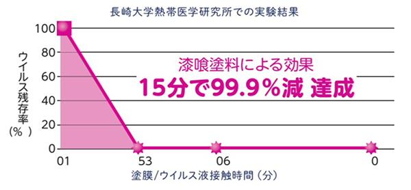 長崎大学熱帯医学研究所での実験結果 漆喰塗料による効果15分で99.9%減達成
